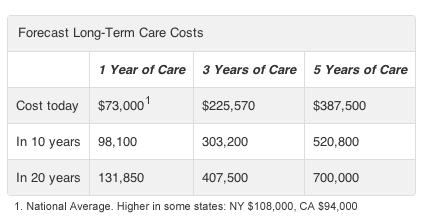 Long term care costs forecast