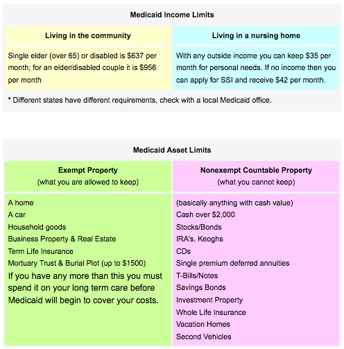 Medicaid Income & Asset Limits